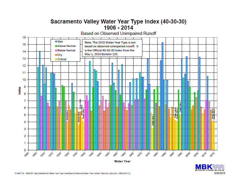 Sac Valley Water Year Type.MBK aug2015