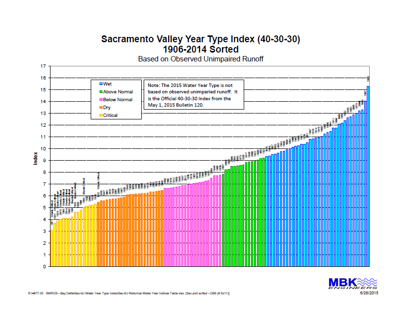 Sac Valley Water Year Type.sorted.MBK aug2015